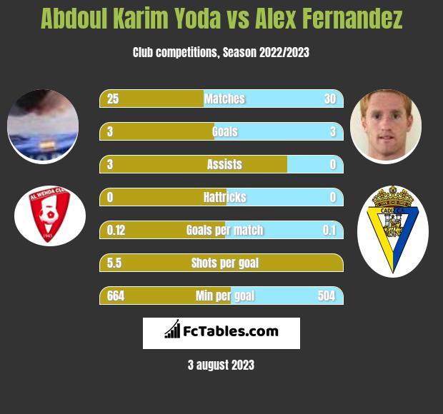 Abdoul Karim Yoda vs Alex Fernandez h2h player stats