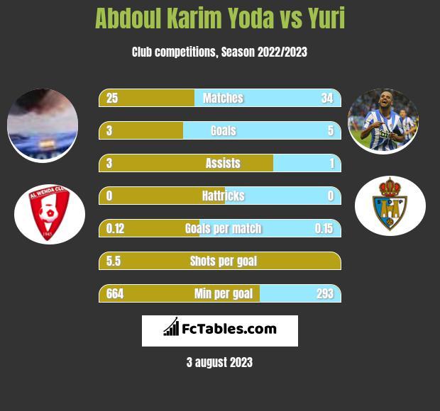 Abdoul Karim Yoda vs Yuri h2h player stats