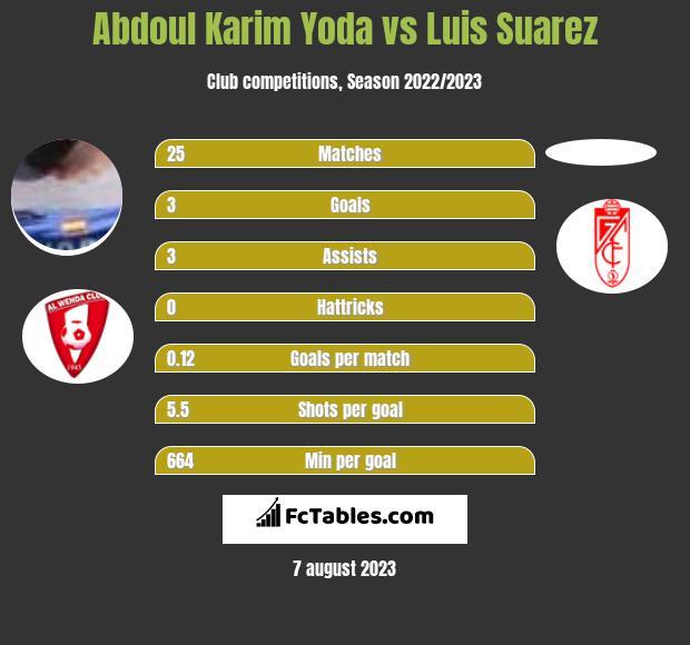 Abdoul Karim Yoda vs Luis Suarez h2h player stats