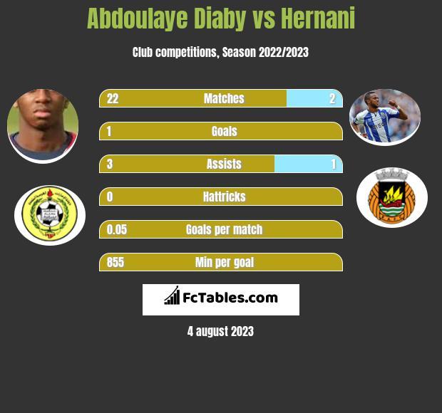 Abdoulaye Diaby vs Hernani infographic