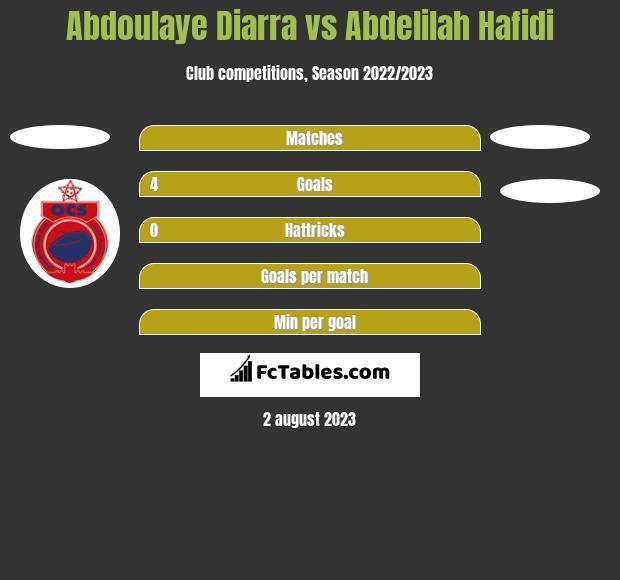 Abdoulaye Diarra vs Abdelilah Hafidi h2h player stats
