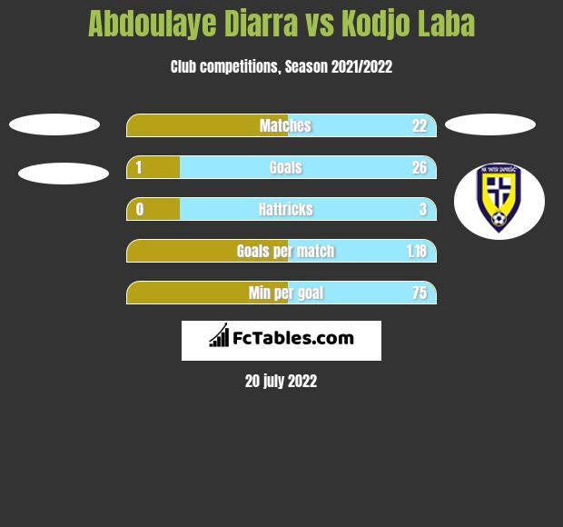 Abdoulaye Diarra vs Kodjo Laba h2h player stats