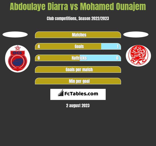 Abdoulaye Diarra vs Mohamed Ounajem h2h player stats