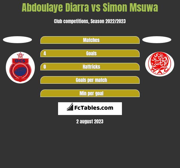 Abdoulaye Diarra vs Simon Msuwa h2h player stats