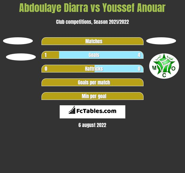 Abdoulaye Diarra vs Youssef Anouar h2h player stats