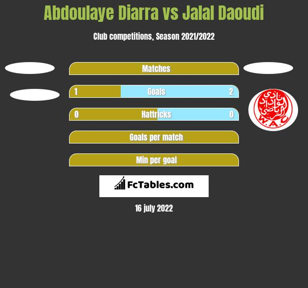 Abdoulaye Diarra vs Jalal Daoudi h2h player stats