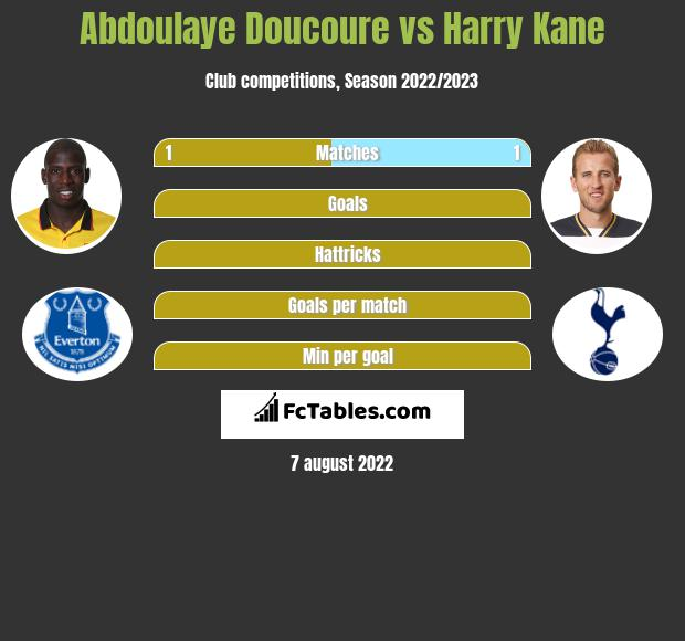 Abdoulaye Doucoure vs Harry Kane h2h player stats