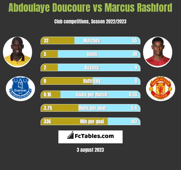 Abdoulaye Doucoure vs Marcus Rashford infographic