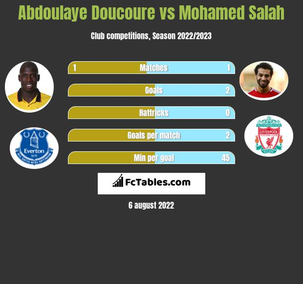 Abdoulaye Doucoure vs Mohamed Salah infographic