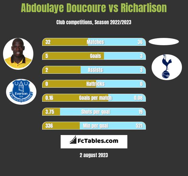 Abdoulaye Doucoure vs Richarlison infographic
