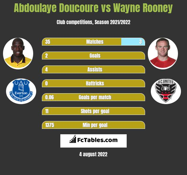Abdoulaye Doucoure vs Wayne Rooney h2h player stats
