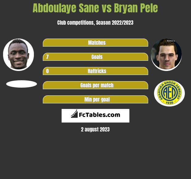 Abdoulaye Sane vs Bryan Pele h2h player stats