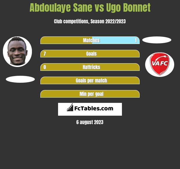 Abdoulaye Sane vs Ugo Bonnet h2h player stats