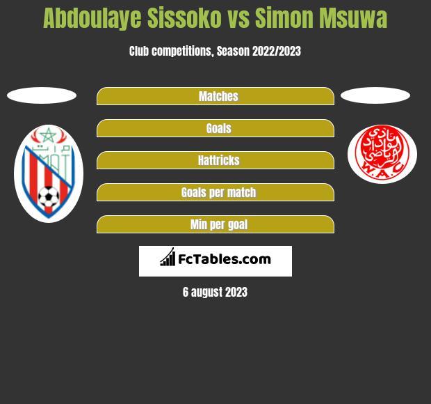 Abdoulaye Sissoko vs Simon Msuwa h2h player stats