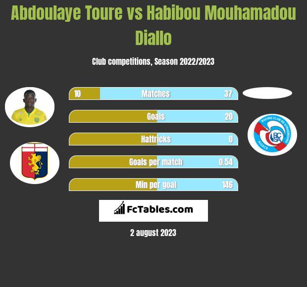 Abdoulaye Toure vs Habibou Mouhamadou Diallo h2h player stats