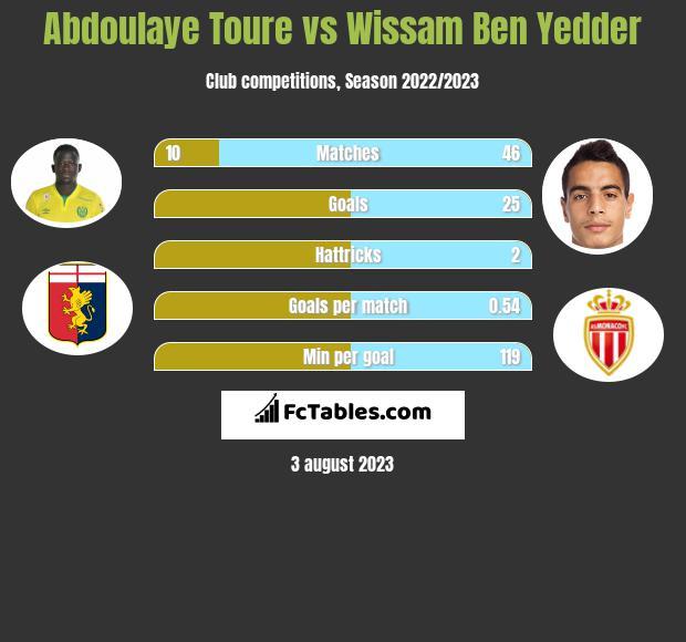 Abdoulaye Toure vs Wissam Ben Yedder infographic