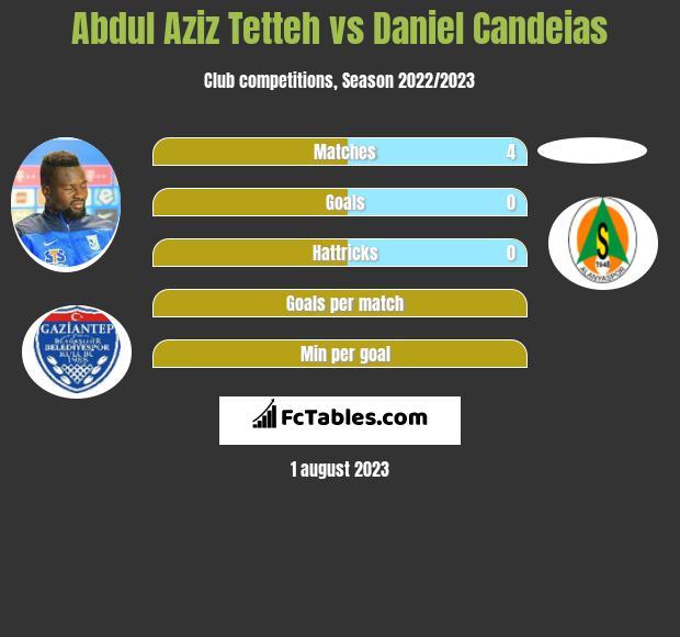 Abdul Aziz Tetteh vs Daniel Candeias h2h player stats