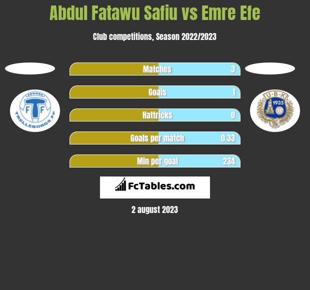 Abdul Fatawu Safiu vs Emre Efe h2h player stats