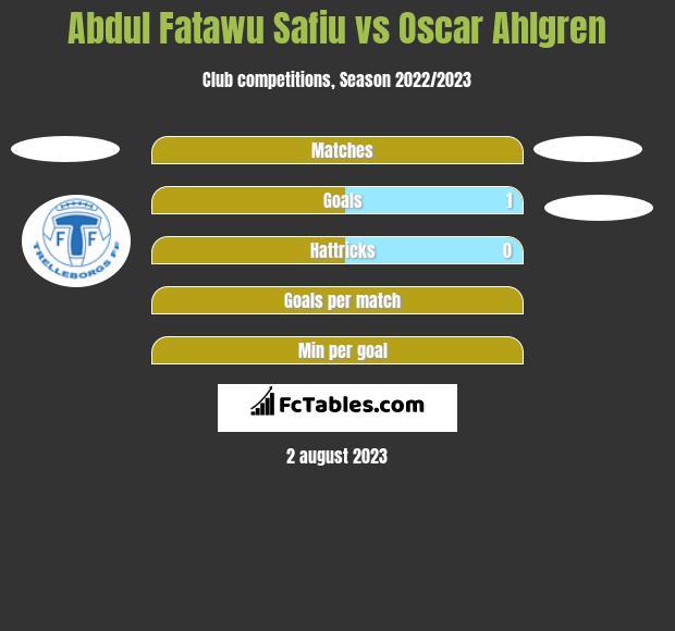 Abdul Fatawu Safiu vs Oscar Ahlgren h2h player stats