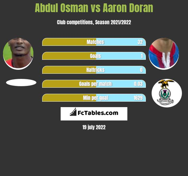 Abdul Osman infographic statistics for Inverness CT