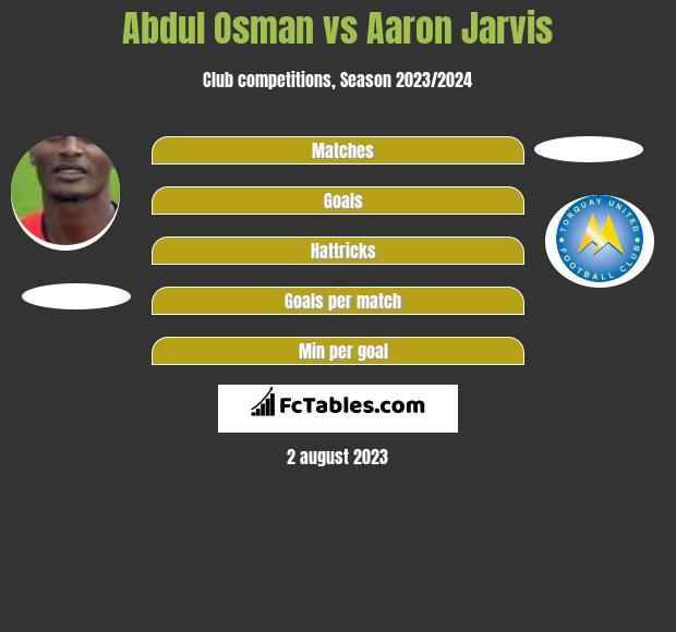 Abdul Osman vs Aaron Jarvis infographic