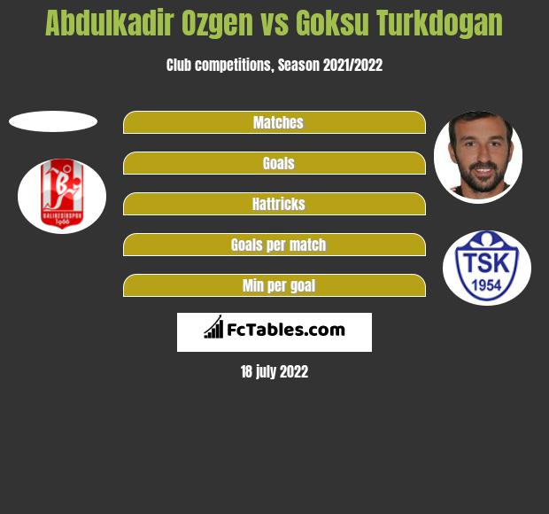 Abdulkadir Ozgen vs Goksu Turkdogan h2h player stats