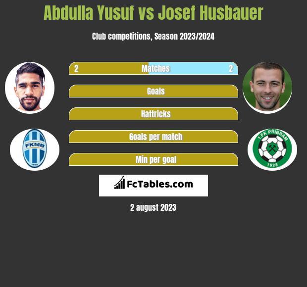 Abdulla Yusuf vs Josef Husbauer h2h player stats