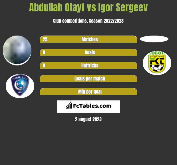 Abdullah Otayf vs Igor Sergeev infographic