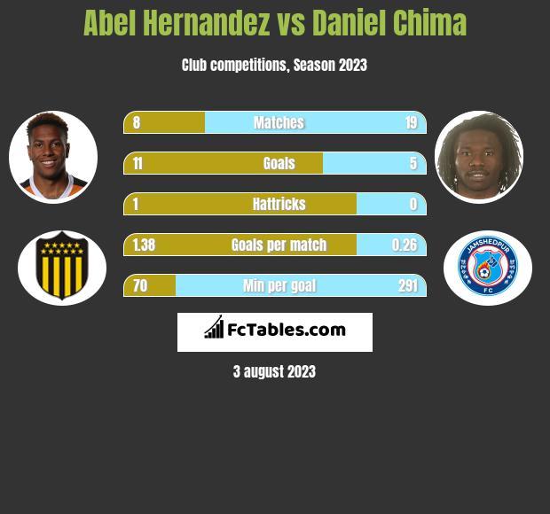 Abel Hernandez vs Daniel Chima infographic