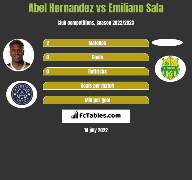 Abel Hernandez vs Emiliano Sala h2h player stats