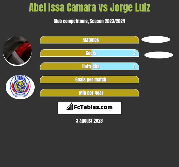 Abel Issa Camara vs Jorge Luiz h2h player stats