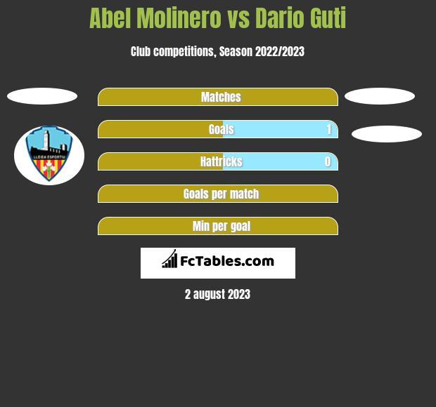 Abel Molinero vs Dario Guti h2h player stats