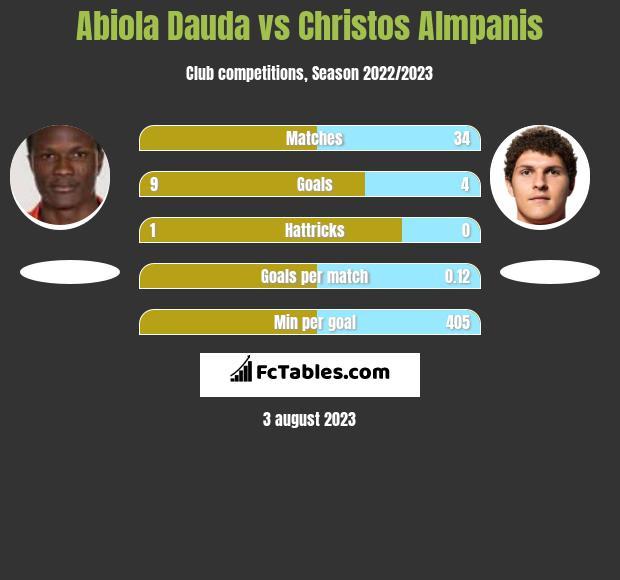 Abiola Dauda vs Christos Almpanis h2h player stats