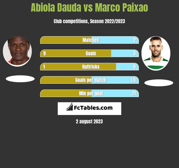Abiola Dauda vs Marco Paixao h2h player stats