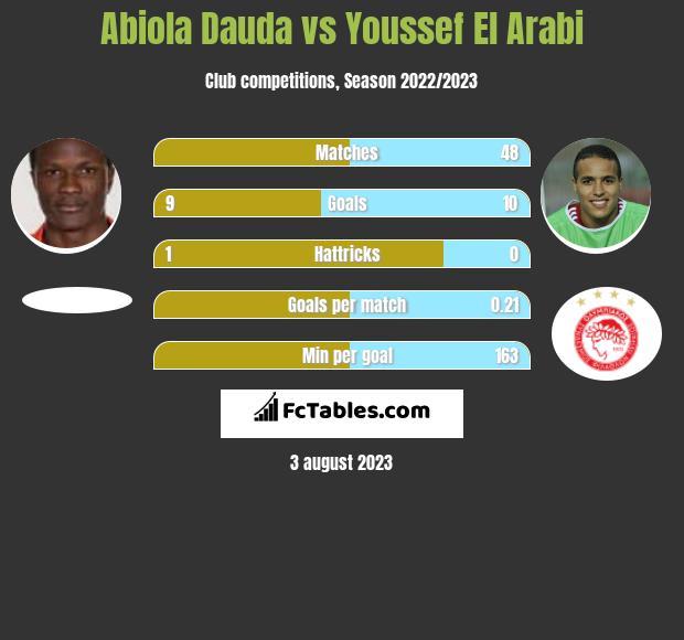 Abiola Dauda vs Youssef El Arabi h2h player stats