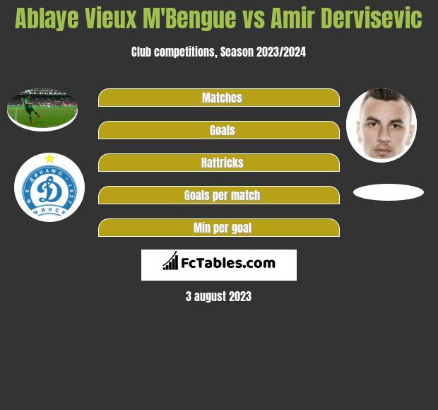Ablaye Vieux M'Bengue vs Amir Dervisevic h2h player stats