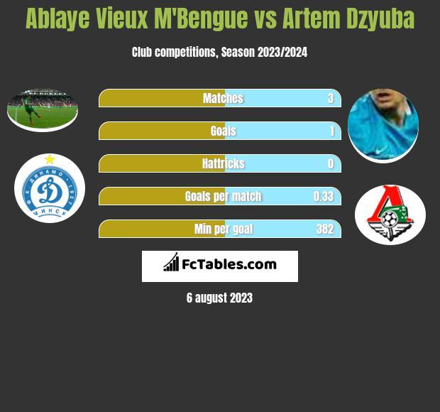 Ablaye Vieux M'Bengue vs Artiem Dziuba h2h player stats