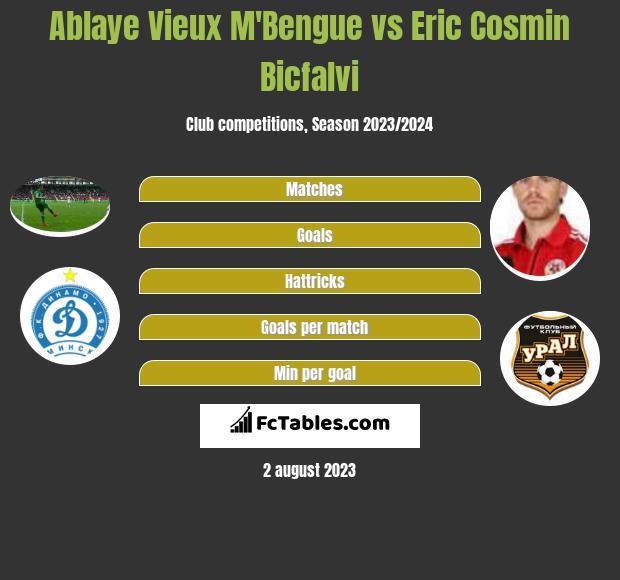 Ablaye Vieux M'Bengue vs Eric Cosmin Bicfalvi h2h player stats