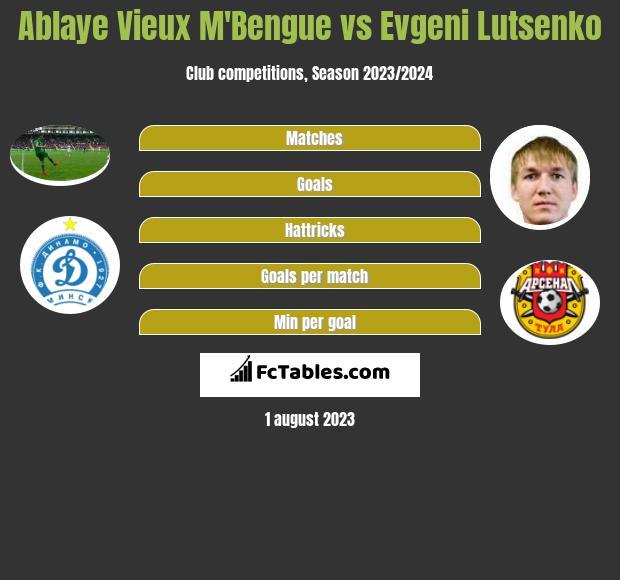 Ablaye Vieux M'Bengue vs Evgeni Lutsenko h2h player stats