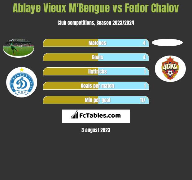 Ablaye Vieux M'Bengue vs Fedor Chalov h2h player stats