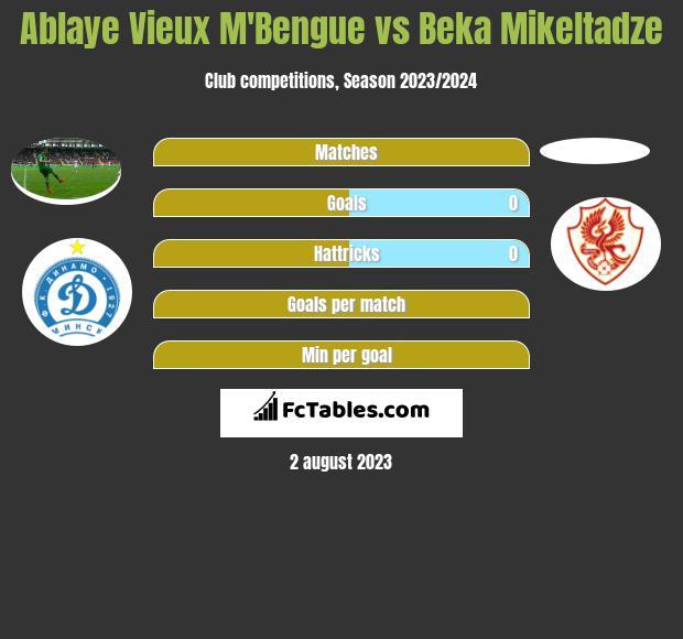 Ablaye Vieux M'Bengue vs Beka Mikeltadze h2h player stats