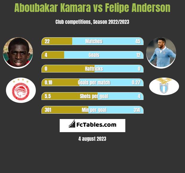Aboubakar Kamara vs Felipe Anderson infographic