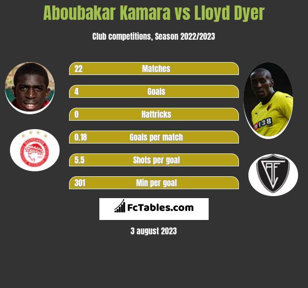 Aboubakar Kamara vs Lloyd Dyer