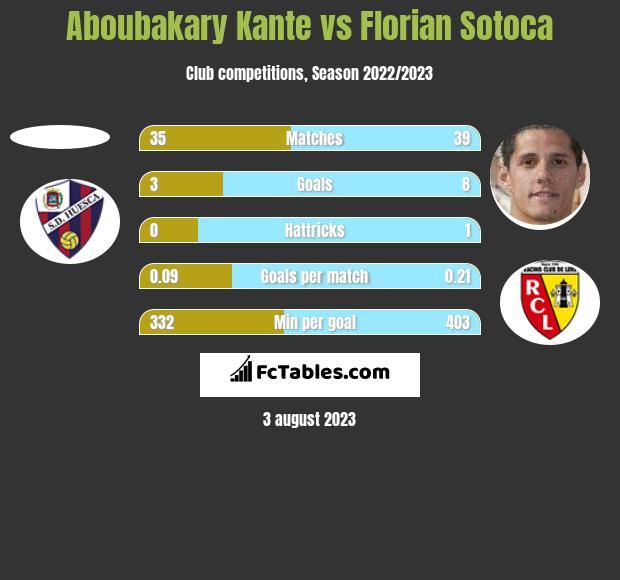 Aboubakary Kante vs Florian Sotoca h2h player stats