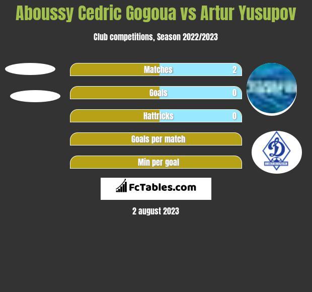 Aboussy Cedric Gogoua vs Artur Yusupov h2h player stats