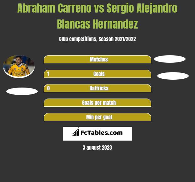 Abraham Carreno vs Sergio Alejandro Blancas Hernandez h2h player stats