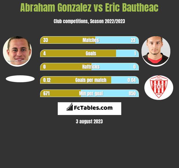 Abraham Gonzalez vs Eric Bautheac h2h player stats