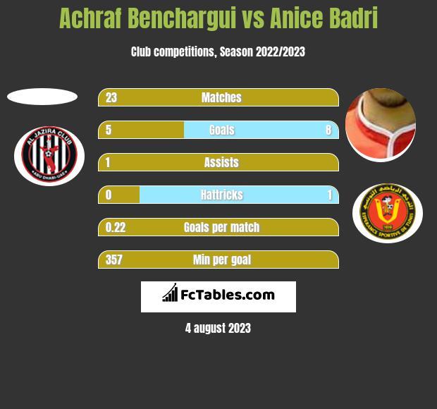Achraf Benchargui vs Anice Badri h2h player stats