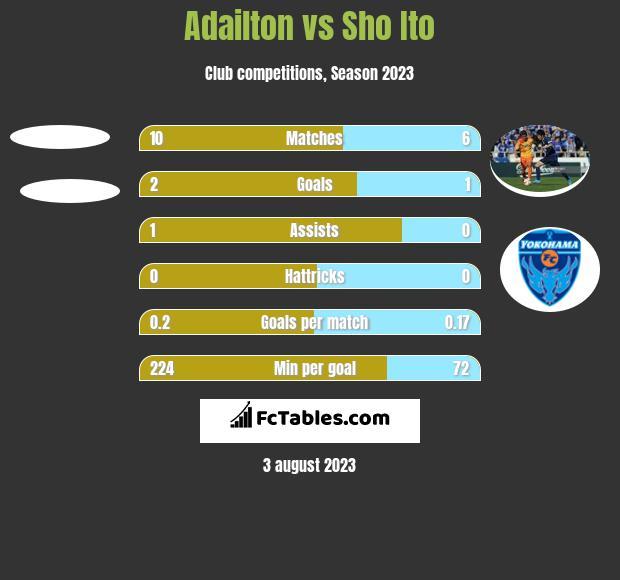 Adailton vs Sho Ito h2h player stats