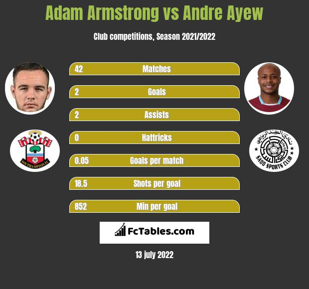 Adam Armstrong vs Andre Ayew h2h player stats